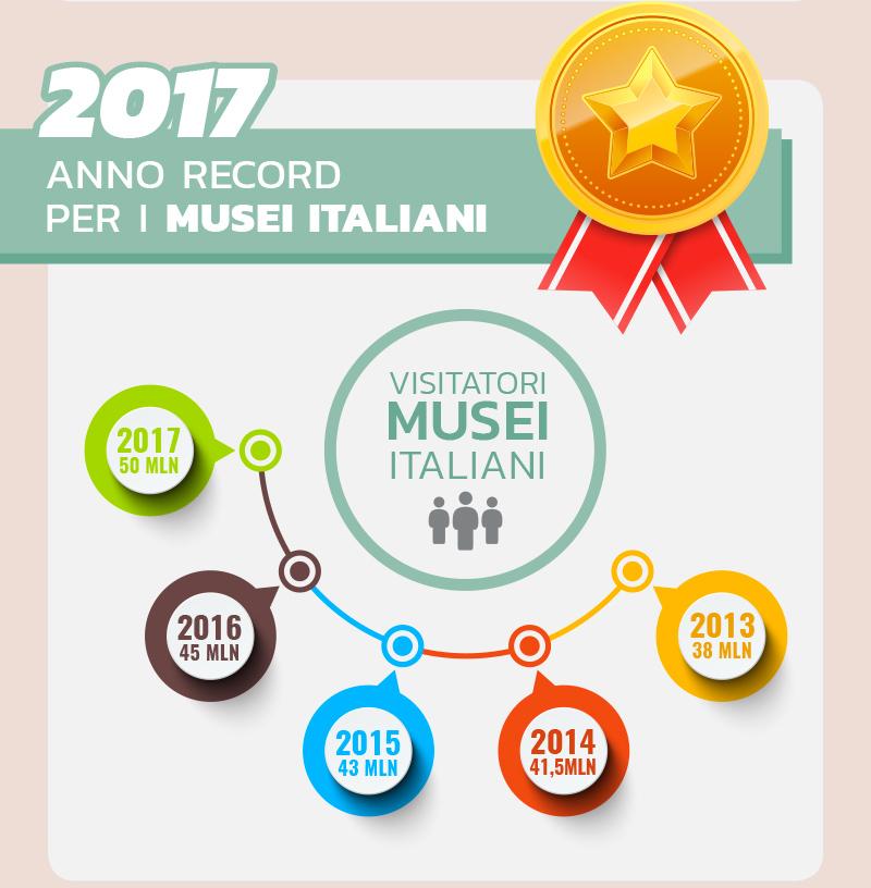 Musei Italiani Boom di Visitatori
