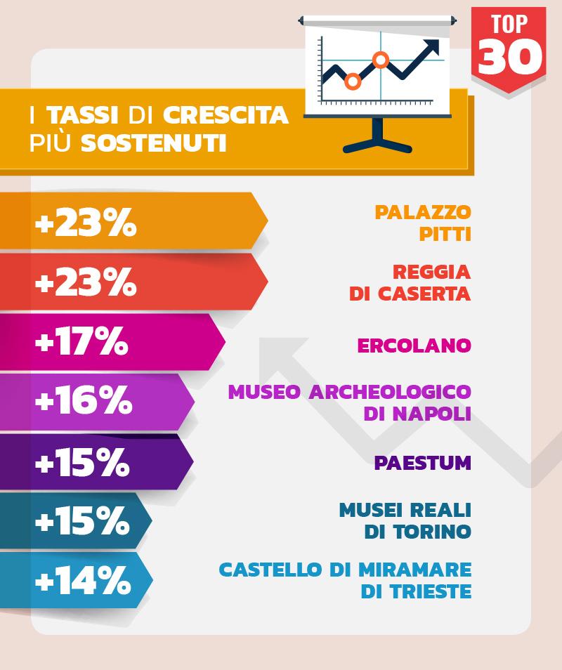 Musei Italiani Tasso crescita