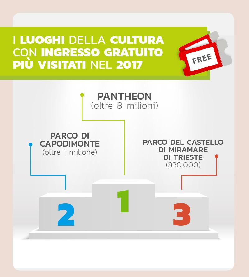 Musei-Italiani-Gratis