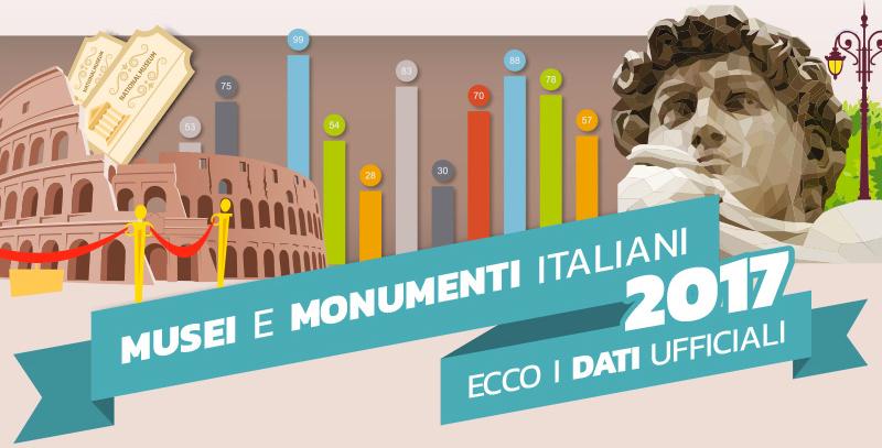 Musei Italiani e luoghi della cultura nel 2017, boom di visitatori!